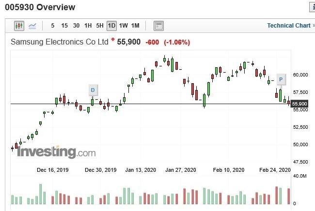 三星電子股價日 k 線圖