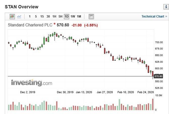 渣打銀行股價日 k 線圖