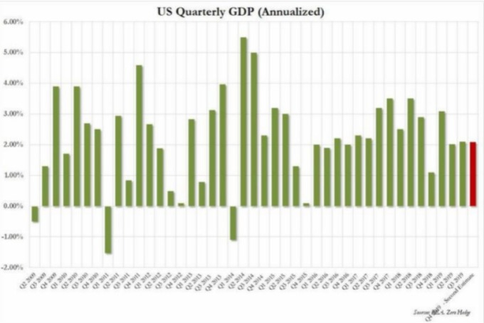 美國實質 GDP 季增年率 圖片:Zerohedge