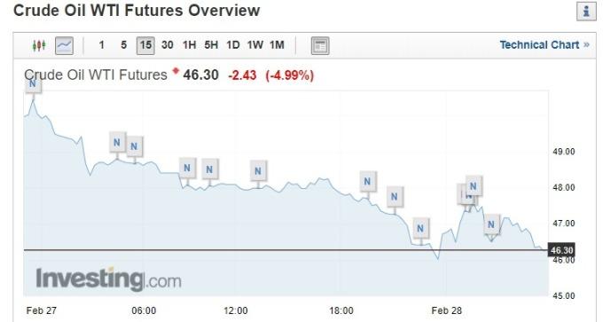 截稿前,WTI 原油走勢圖。(圖片:investing)