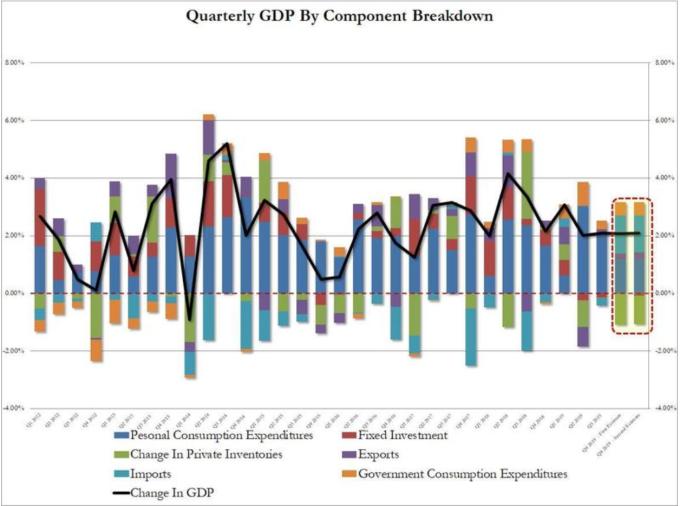 美國 GDP 組成部門 (圖:Zerohedge)