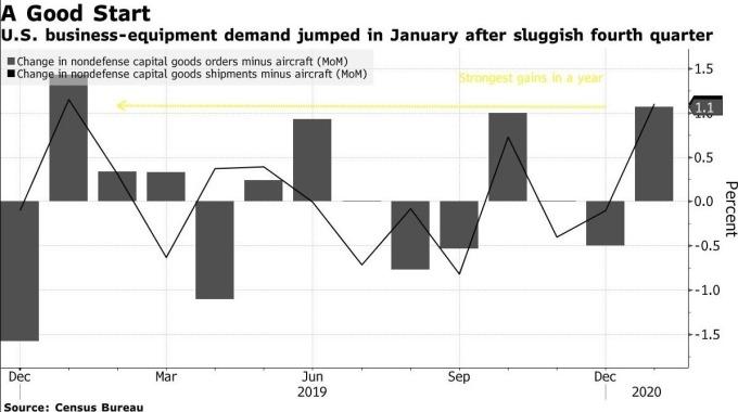 美國核心資本財訂單增長率 (圖:Bloomberg)