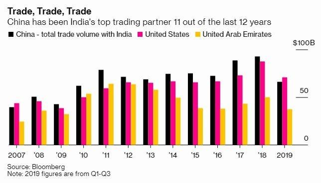 中國過去 11 年來一直是印度最大貿易夥伴 (圖片: 彭博社)