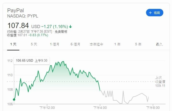 PAYPAL 股價走勢 (圖片: GOOGLE)
