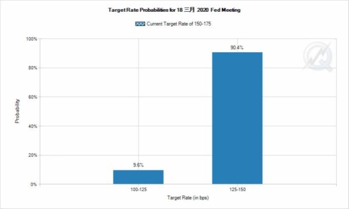 市場預計聯準會 3 月份降息的可能性超過 90% (圖片:CME)