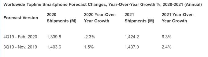 2020 年全球智慧型手機市場預期將下跌 2.3%(圖片:streetinsider)