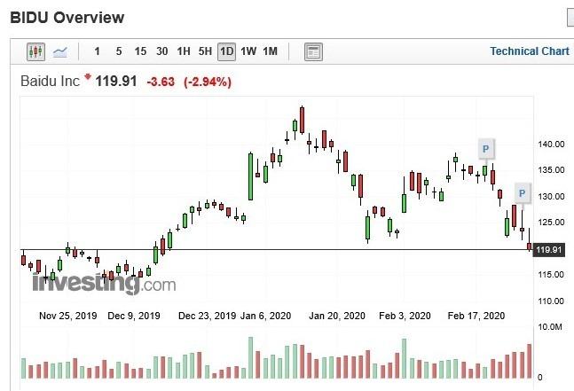百度股價日 k 線圖