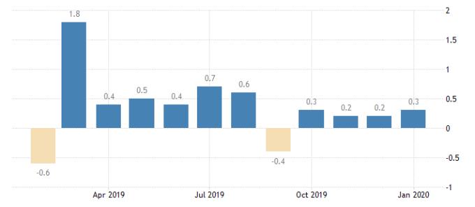 美國零售銷售月增率 (圖:Trading Economics)
