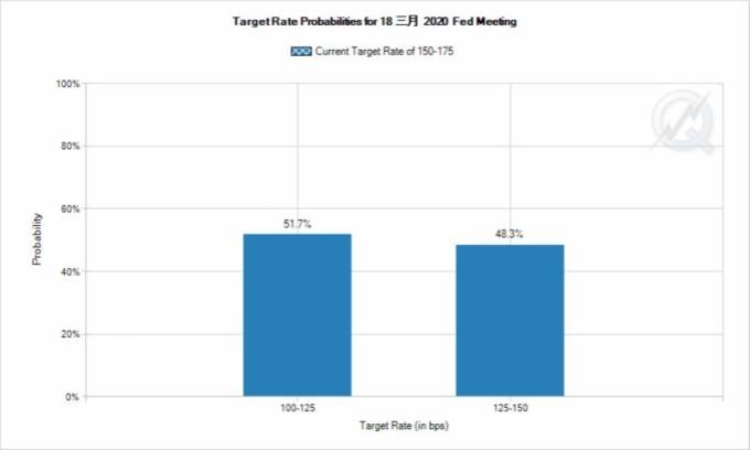 市場正瘋狂對賭 Fed 3 月降息 100% (圖片:CME)