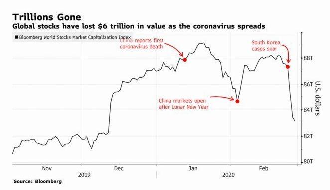 全球股市本週蒸發 6 兆市值 (圖片: 彭博社)