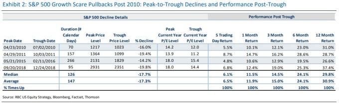(圖: RBC Capital Markets)