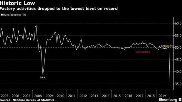 中國製造業創歷史新低 (圖片: 彭博社)