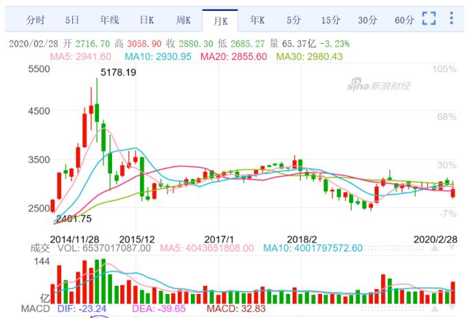 (圖二;上證綜合股價指數月 K 線圖,新浪網)