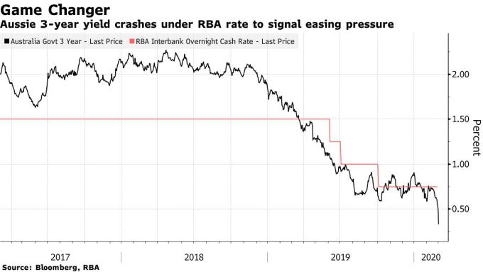 澳洲 3 年期公債殖利率跌至低於澳洲央行現金利率的水準。(來源: Bloomberg)