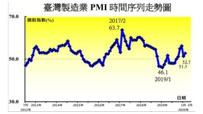 2月台製造業PMI逆勢揚,實際上是反映斷鏈衝擊。(圖:中經院提供)
