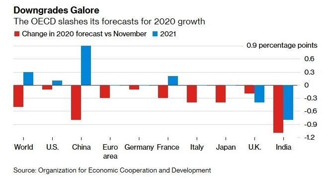 OECD 下調全球 GDP 增長預估值 (圖:Bloomberg)