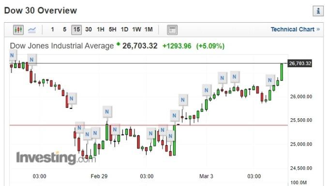 道瓊尾盤瘋漲 5.1% 跳逾 1200 點。(圖片:investing)