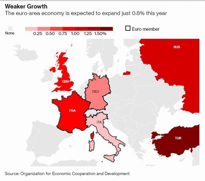 歐元區經濟增長預期遭 OECD 下調 (圖片: 彭博社)