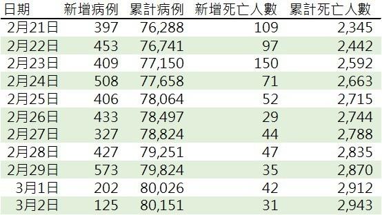 資料來源: 中國國家衛生健康委員會官網