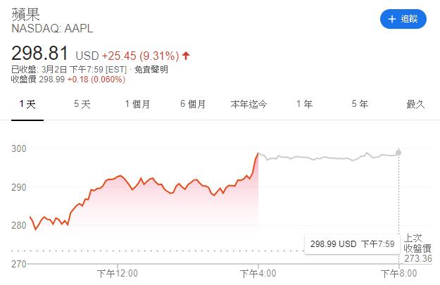 蘋果股價(圖表取自Google)