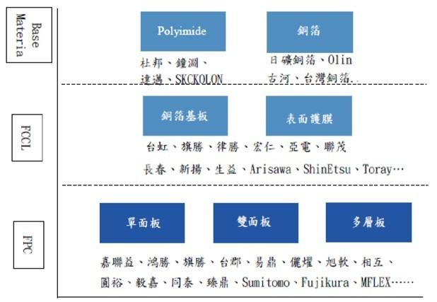 資料來源: 達邁年報