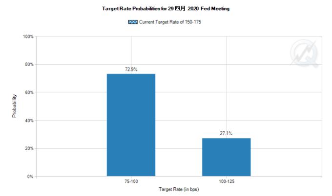 聯準會 4 月再降 25 個基點機率達 72.9%,持平機率為 27.1%。(圖: CME Group)