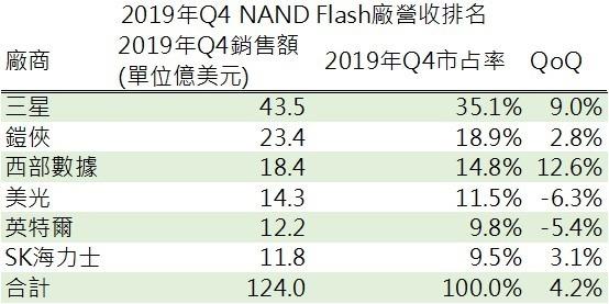 資料來源: China Flash Market, 鉅亨網製表