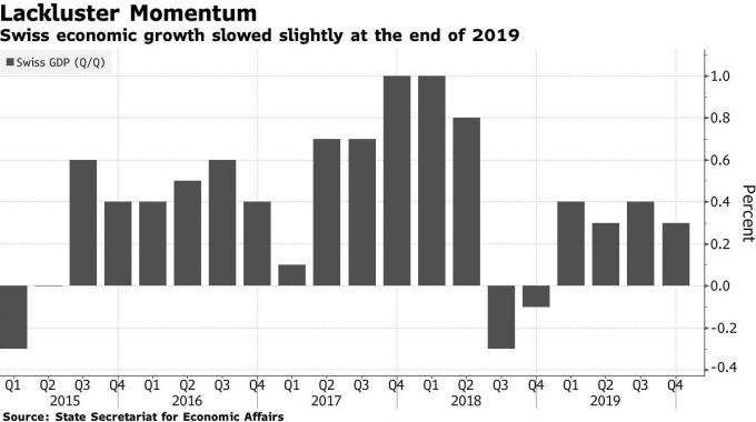 瑞士 GDP 增長率 (圖:Bloomberg)