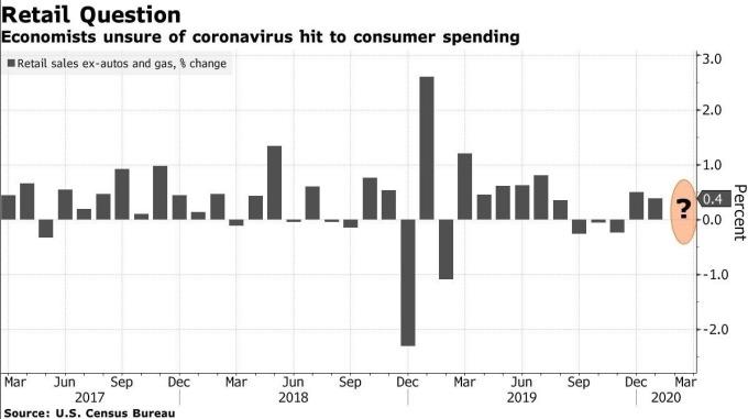 美國核心零售銷售增長率 (圖:Bloomberg)