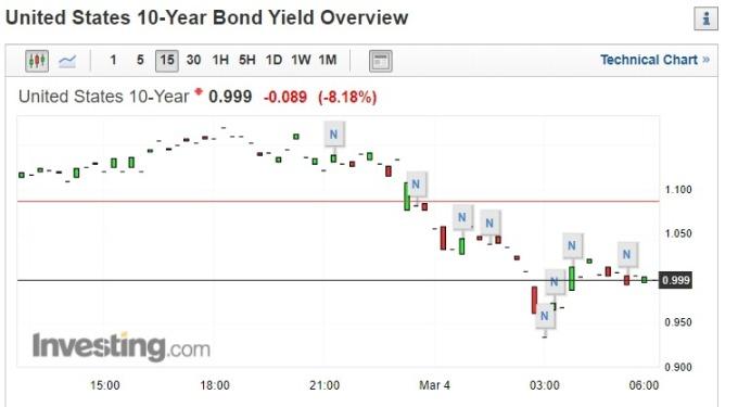 截稿前,十年期美債殖利率走勢圖。(圖片:investing)