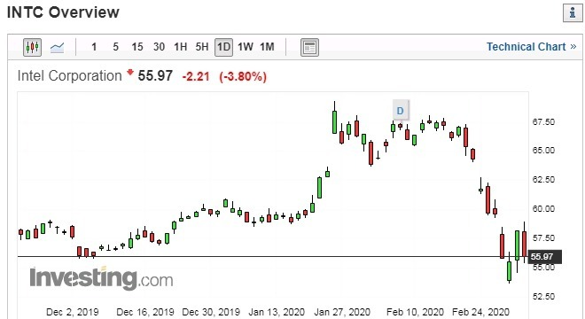 英特爾股價日線走勢圖 圖片:investing.com