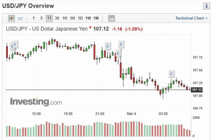 美元兌日圓 15 分線 (圖片: INVESTING)