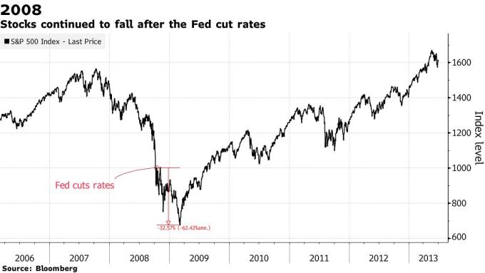 標普 500 指數在 2008 年金融危機以及 Fed 於非例行會議降息後的表現。(來源: Bloomberg)