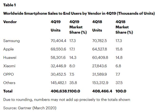 智慧手機品牌去年第 4 季表現 (圖表取自 Gartner)