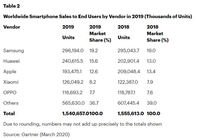 智慧手機品牌全年表現 (圖表取自 Gartner)