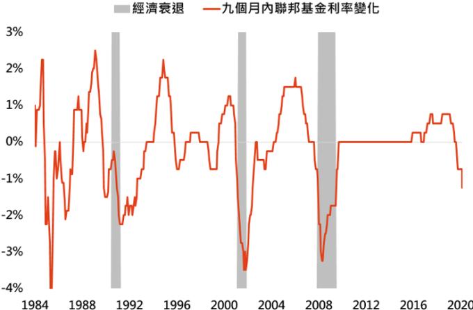 資料來源:Bloomberg,「鉅亨買基金」整理,資料日期: 2020/3/4。此資料僅為歷史數據模擬回測,不為未來投資獲利之保證,在不同指數走勢、比重與期間下,可能得到不同數據結果。