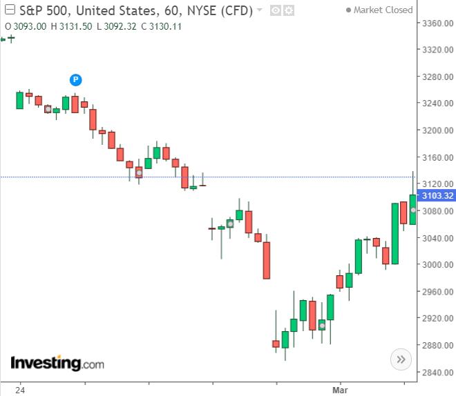 標普 500 於 2/26 至 3/3 期間,跌幅達 10%。(圖 : investiing.com)