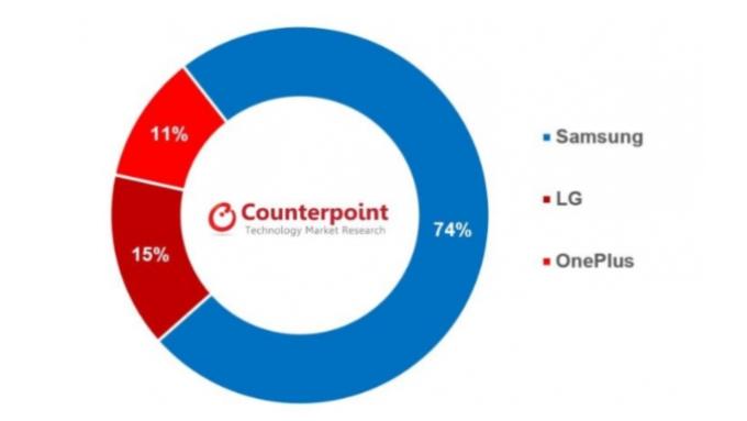 三星佔有美國 5G 手機 74% 市佔率 (圖片:businesskorea)