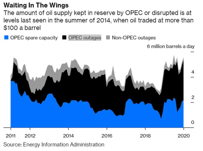 原油的停滯與無謂耗費 (圖:Bloomberg)