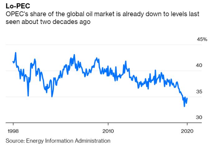 123 (圖: Bloomberg)