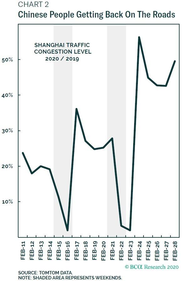 上海實時交通統計數據 圖片:BCA