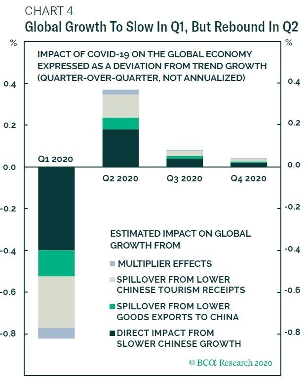 全球經濟增長率可能將於第二季出現回彈 圖片:BCA