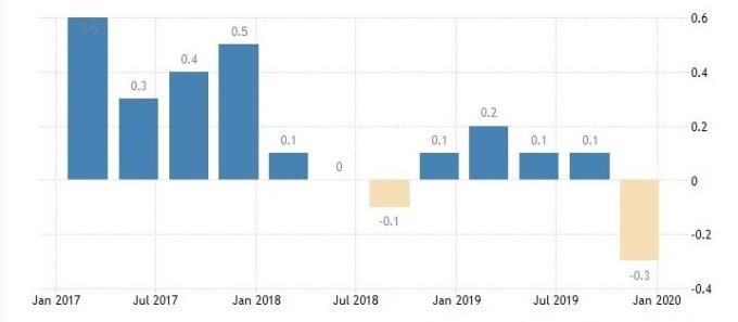 義大利 GDP 增長率 (圖:Bloomberg)