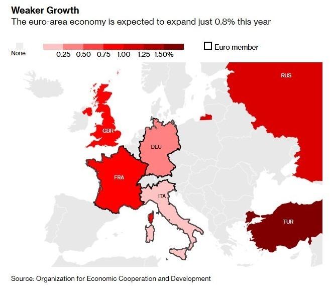 歐元區各國今年預估經濟成長率 (圖:Bloomberg)