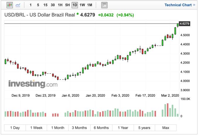 巴西里拉兌美元日線匯率 (圖:Investing.com)
