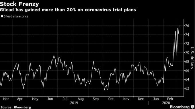 自實驗藥物計畫啟動以來,吉利得股價已上漲近 20% (圖:Bloomberg)