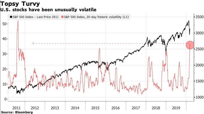 美股於近日來波動劇烈 (圖:Bloomberg)