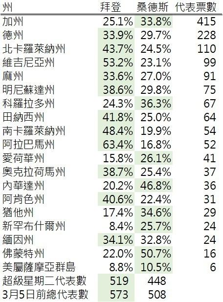 資料來源: 270towin, 鉅亨網製表