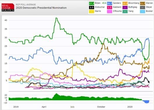 資料來源: RCP, 布蒂吉格宣布棄選之後,拜登的民調支持率大幅跳升