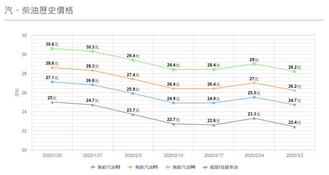 近月國內油價走勢。(圖表:中油官網)